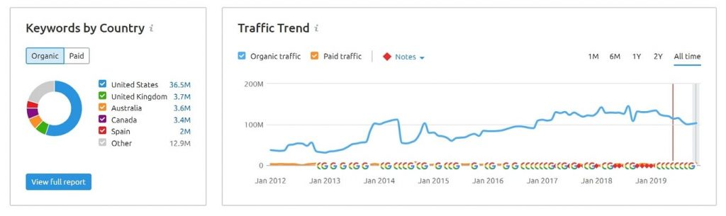 keywords by country & traffic trend SEMRush